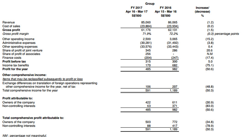 Profit and Loss FY2017